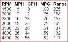 Twin 454 Mag (300-hp) Performance Numbers